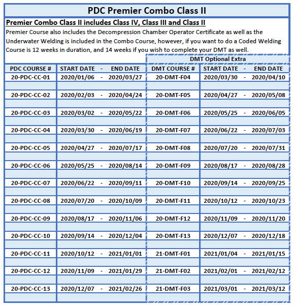PDC Premier Combo Class II